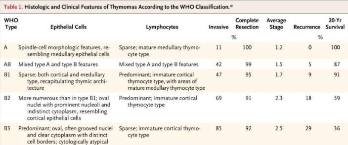 Histologic and symptoms of thymoma (Staging)